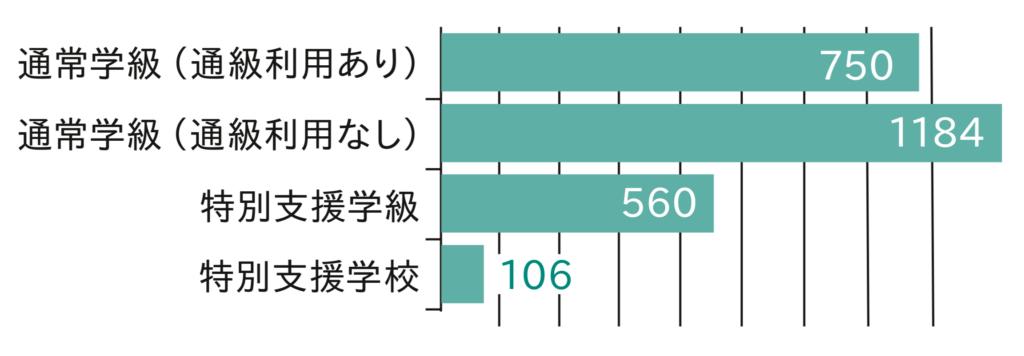 ・初等中等教育における所属内訳(人)グラフ:通常学級(通級指導あり)750、通常学級(通級指導なし)1184、特別支援学校106、特別支援学級560。