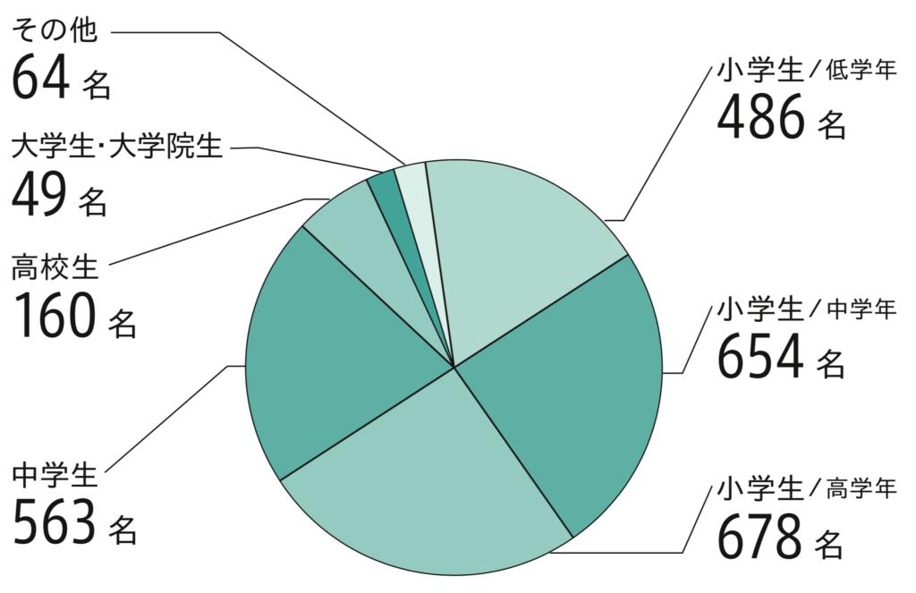学年内訳(人) グラフ : 小学生 1年 204、2年 282、3年 341、4年 313、 5年 358、 6年 320、 中学生 1年 251、 2年 169、 3年 143 、高校生1年 84 、高校生2年 46、高校3年 30、 高卒 22、 大学生49 、大学院生 11 、その他 42。