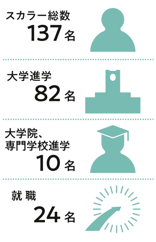 スカラー総数137名、大学進学82名、大学院、専門学校進学10名、就職24名。