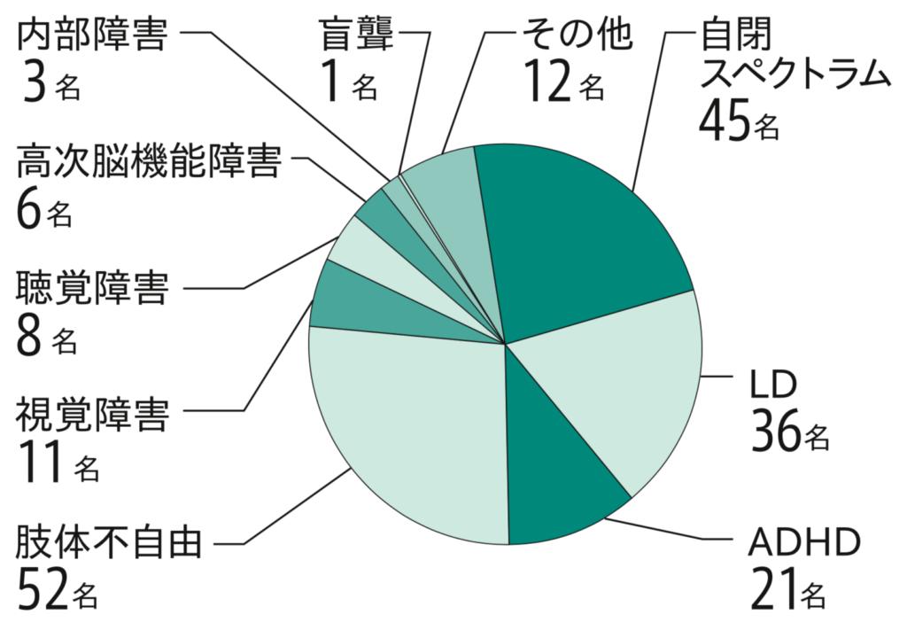 スカラーの障害の内訳を表した円グラフ(重複あり):自閉スペクトラム45名、LD 36名、ADHD 21名、肢体不自由 52名、視覚障害 11名、聴覚障害 8名、高次脳機能障害 6名、内部障害 3名、盲ろう 1名、その他 12名。