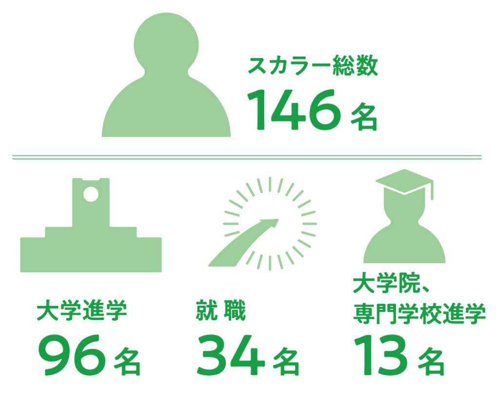 スカラー総数146名、大学進学96名、就職34名、大学院・専門学校進学13名。