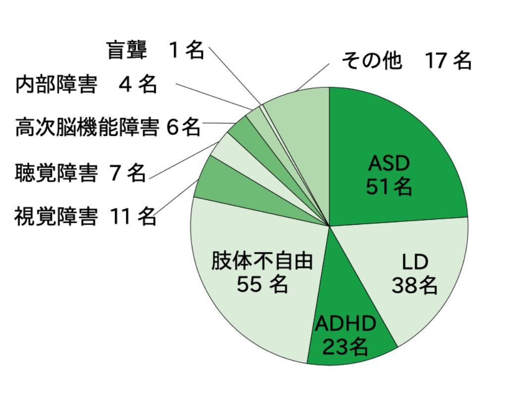 スカラーの障害の内訳を表した円グラフ(重複あり):自閉スペクトラム51名、LD38名、ADHD23名、肢体不自由55名、視覚障害11名、聴覚障害7名、高次脳機能障害6名、内部障害4名、盲ろう1名、その他14名。